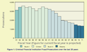 Financial Fraud Prosecutions down 50%