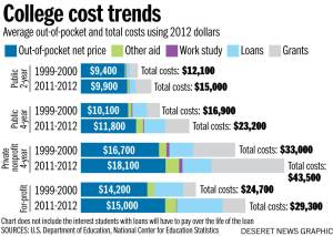 college cost trends